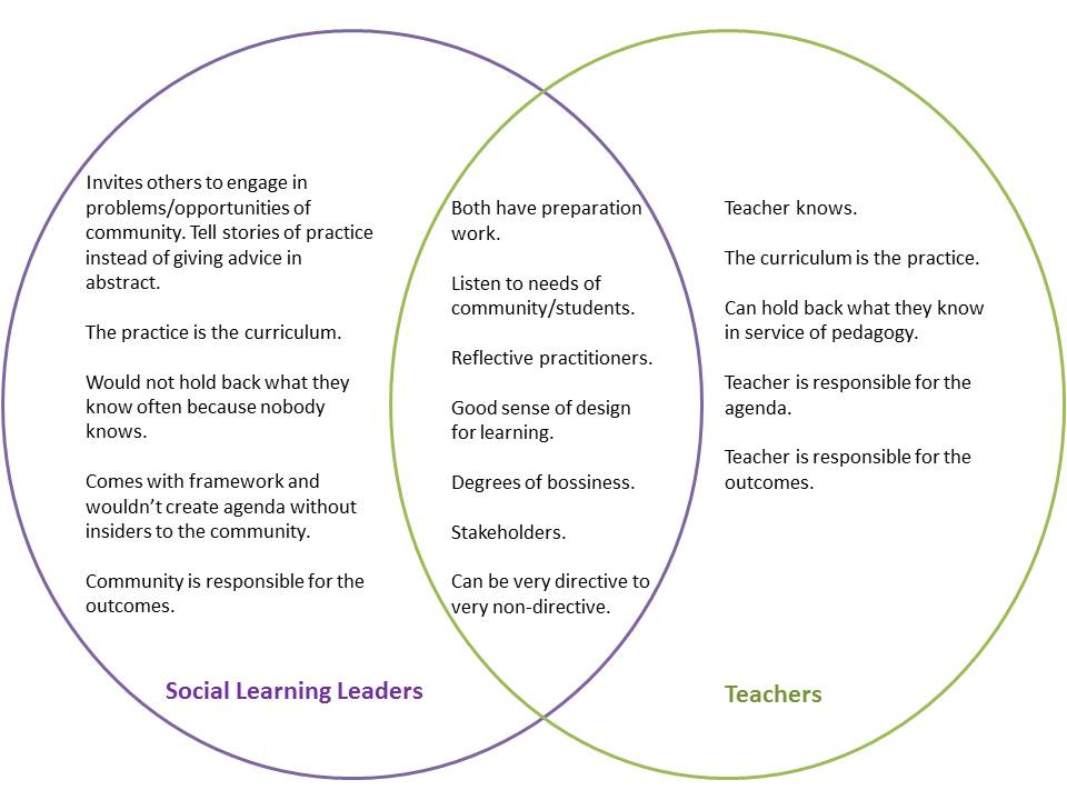 Social Learning Leaders & Teachers