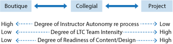 Boutique Collegial Project Models of development depending on instructor autonomy